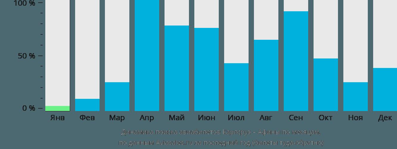 Динамика поиска авиабилетов из Карлсруэ в Афины по месяцам