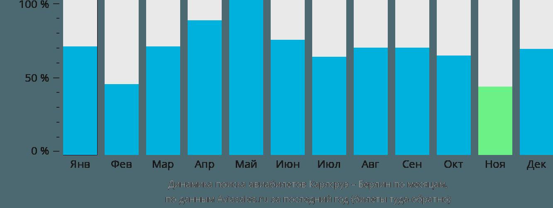Динамика поиска авиабилетов из Карлсруэ в Берлин по месяцам