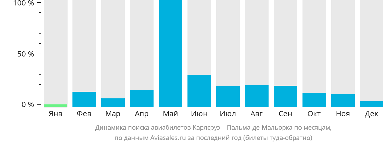 Динамика поиска авиабилетов из Карлсруэ в Пальма-де-Мальорку по месяцам