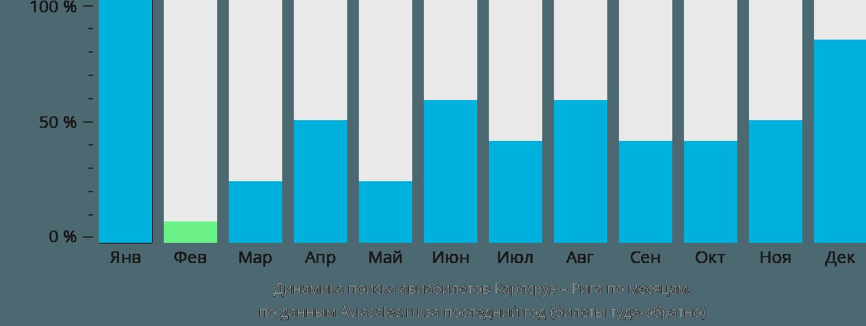 Динамика поиска авиабилетов из Карлсруэ в Ригу по месяцам