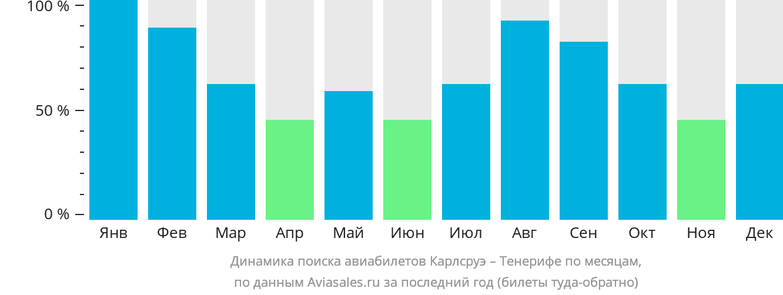 Динамика поиска авиабилетов из Карлсруэ на Тенерифе по месяцам