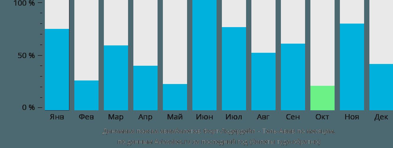 Динамика поиска авиабилетов из Форт-Лодердейла в Тель-Авив по месяцам