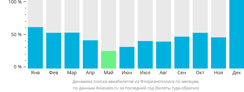 Динамика поиска авиабилетов из Флорианополиса по месяцам