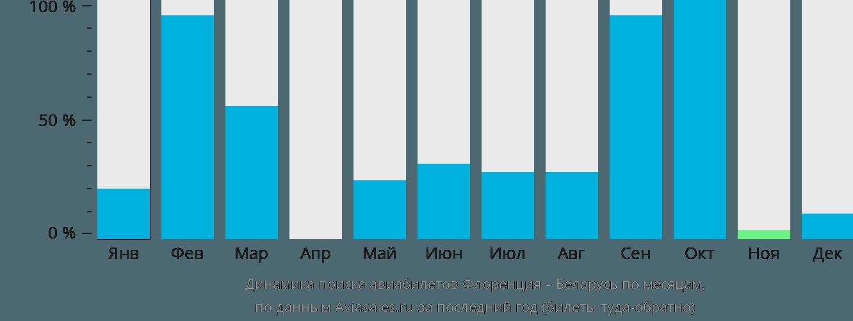 Динамика поиска авиабилетов из Флоренции в Беларусь по месяцам