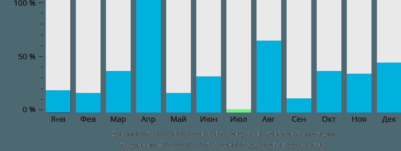 Динамика поиска авиабилетов из Флоренции в Копенгаген по месяцам