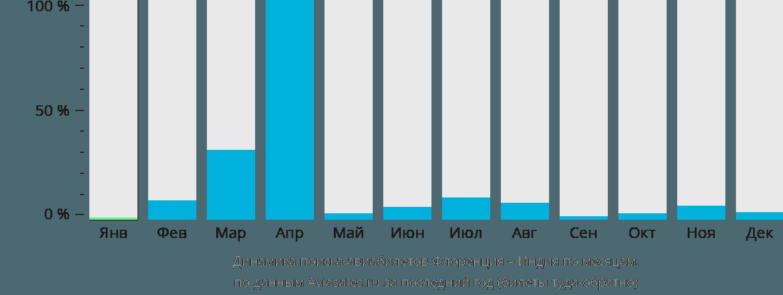 Динамика поиска авиабилетов из Флоренции в Индию по месяцам
