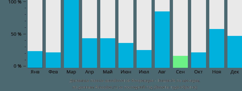 Динамика поиска авиабилетов из Флоренции в Кишинёв по месяцам