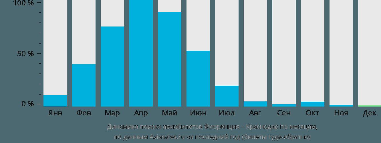 Динамика поиска авиабилетов из Флоренции в Краснодар по месяцам