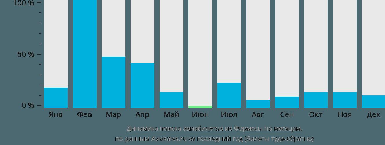 Динамика поиска авиабилетов из Формосы по месяцам