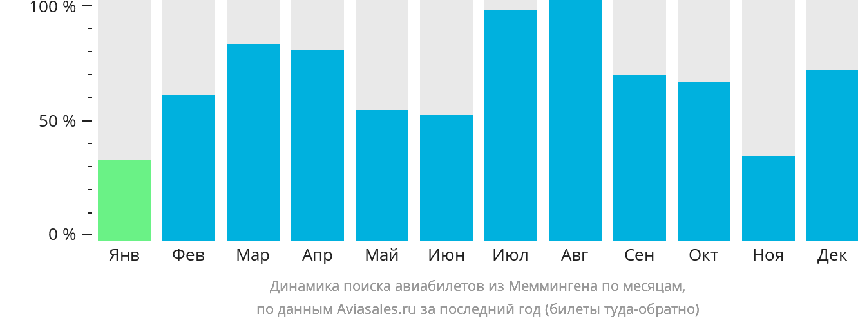 Динамика поиска авиабилетов из Меммингена по месяцам