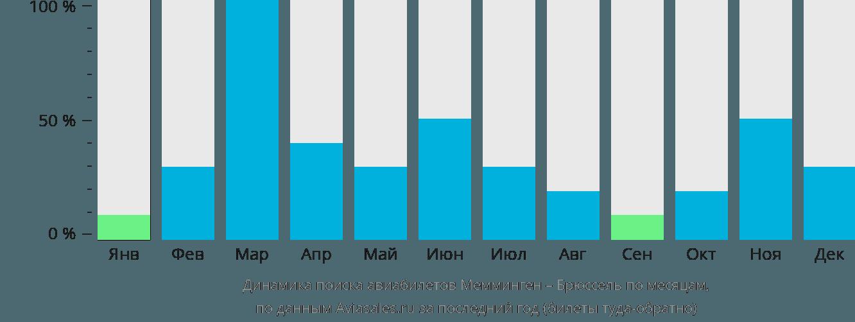 Динамика поиска авиабилетов из Меммингена в Брюссель по месяцам