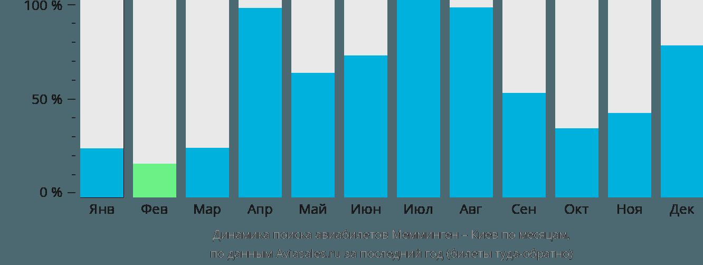 Динамика поиска авиабилетов из Меммингена в Киев по месяцам
