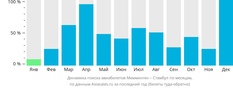 Динамика поиска авиабилетов из Меммингена в Стамбул по месяцам