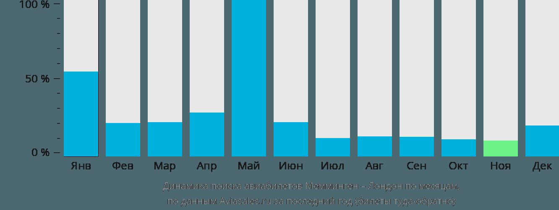 Динамика поиска авиабилетов из Меммингена в Лондон по месяцам