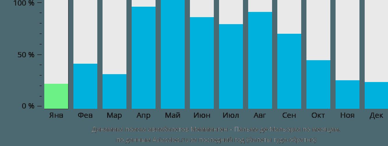 Динамика поиска авиабилетов из Меммингена в Пальма-де-Майорку по месяцам