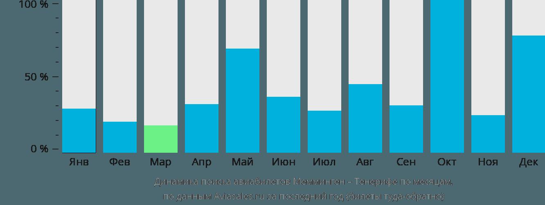Динамика поиска авиабилетов из Меммингена на Тенерифе по месяцам