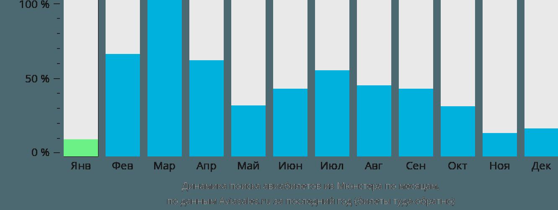 Динамика поиска авиабилетов из Мюнстера по месяцам