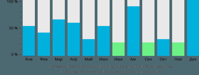 Динамика поиска авиабилетов из Мюнстера во Франкфурт-на-Майне по месяцам