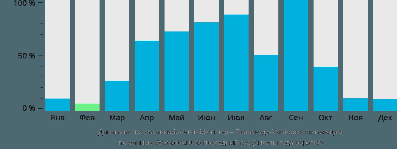 Динамика поиска авиабилетов из Мюнстера в Пальма-де-Мальорку по месяцам