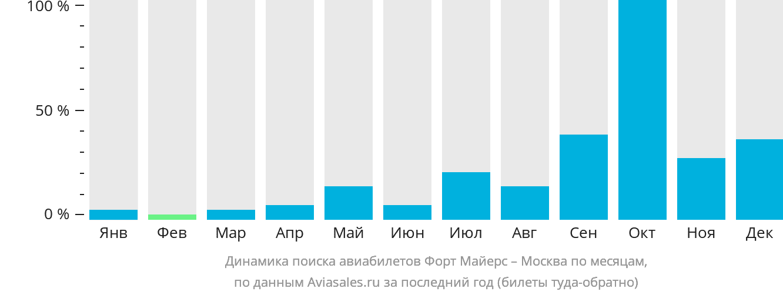 Динамика поиска авиабилетов из Форт Майерса в Москву по месяцам
