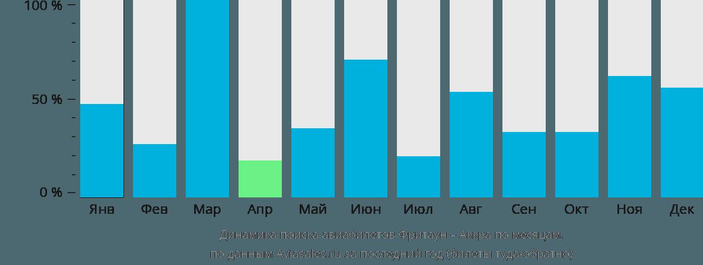 Динамика поиска авиабилетов из Фритауна в Аккру по месяцам