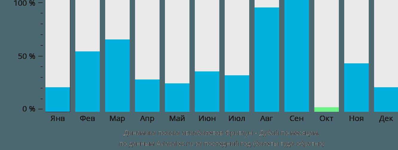 Динамика поиска авиабилетов из Фритауна в Дубай по месяцам