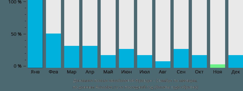 Динамика поиска авиабилетов из Фритауна в Стамбул по месяцам