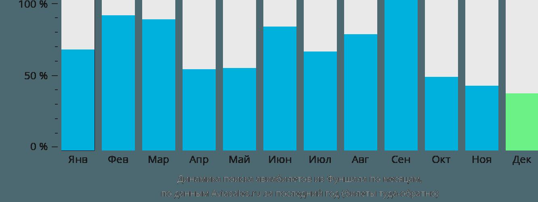 Динамика поиска авиабилетов из Фуншала по месяцам