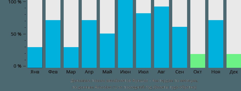 Динамика поиска авиабилетов из Фуншала в Амстердам по месяцам