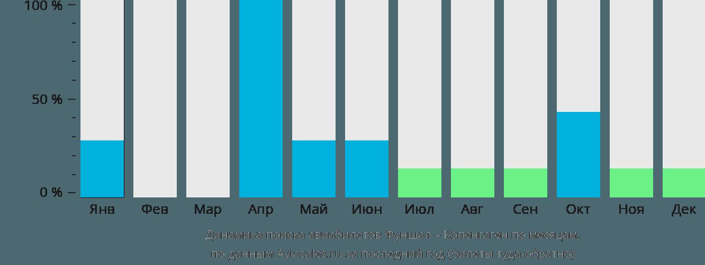 Динамика поиска авиабилетов из Фуншала в Копенгаген по месяцам