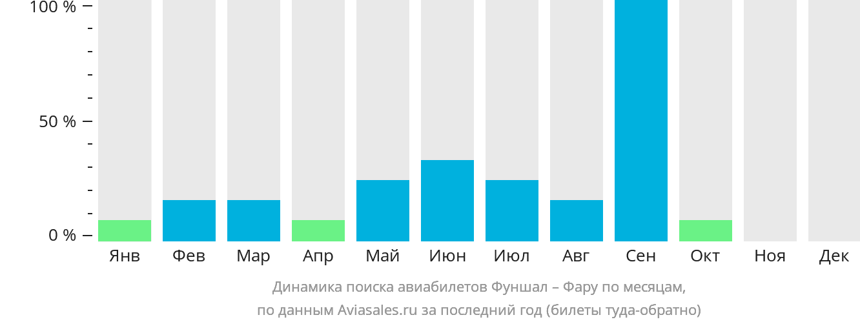 Динамика поиска авиабилетов из Фуншала в Фару по месяцам