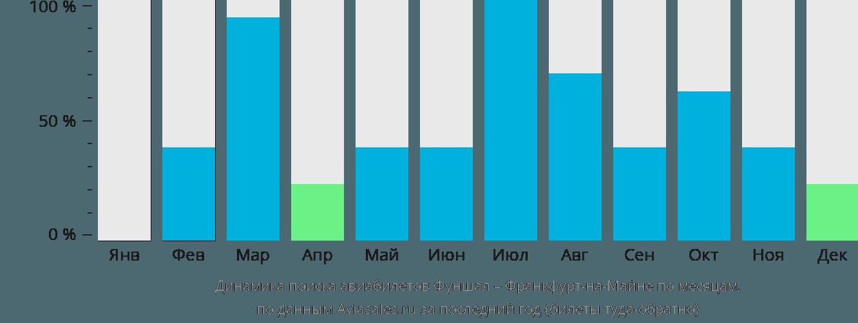 Динамика поиска авиабилетов из Фуншала во Франкфурт-на-Майне по месяцам