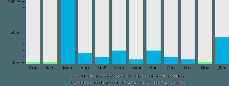 Динамика поиска авиабилетов из Фуншала в Женеву по месяцам