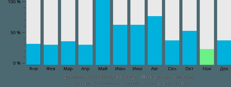 Динамика поиска авиабилетов из Фуншала в Понта-Делгаду по месяцам