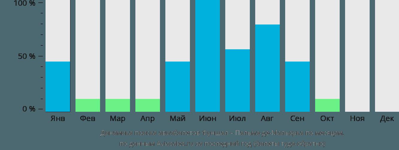 Динамика поиска авиабилетов из Фуншала в Пальма-де-Мальорку по месяцам