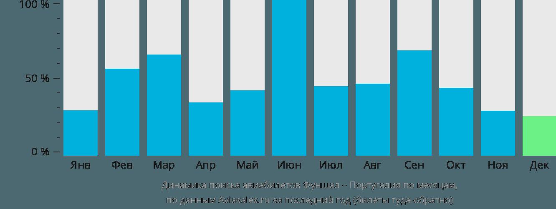 Динамика поиска авиабилетов из Фуншала в Португалию по месяцам