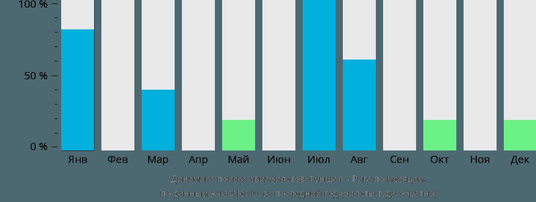 Динамика поиска авиабилетов из Фуншала в Ригу по месяцам