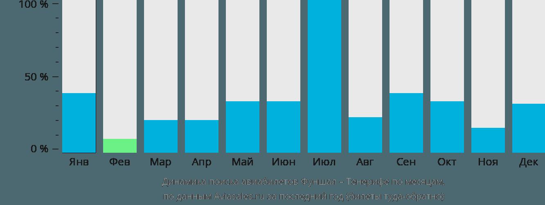 Динамика поиска авиабилетов из Фуншала на Тенерифе по месяцам