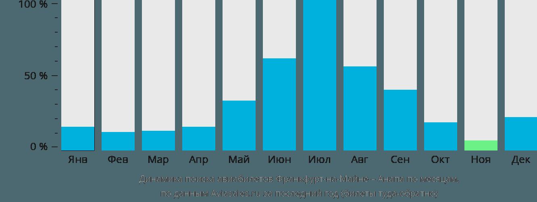 Динамика поиска авиабилетов из Франкфурта-на-Майне в Анапу по месяцам