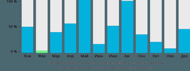 Динамика поиска авиабилетов из Франкфурта-на-Майне в Абакан по месяцам