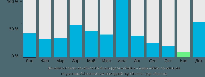 Динамика поиска авиабилетов из Франкфурта-на-Майне в Аддис-Абебу по месяцам