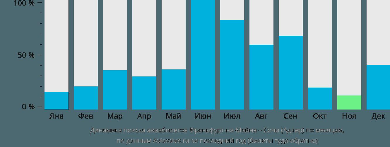 Динамика поиска авиабилетов из Франкфурта-на-Майне в Сочи по месяцам