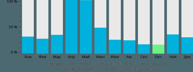 Динамика поиска авиабилетов из Франкфурта-на-Майне в Альгеро по месяцам