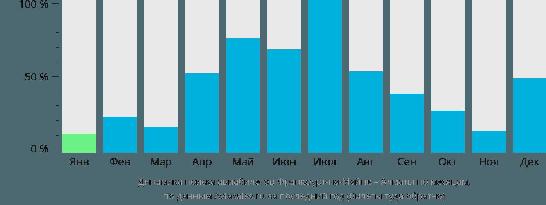 Динамика поиска авиабилетов из Франкфурта-на-Майне в Алматы по месяцам
