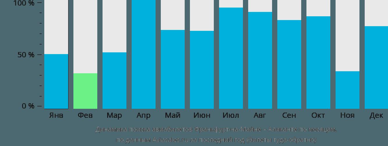 Динамика поиска авиабилетов из Франкфурта-на-Майне в Аликанте по месяцам