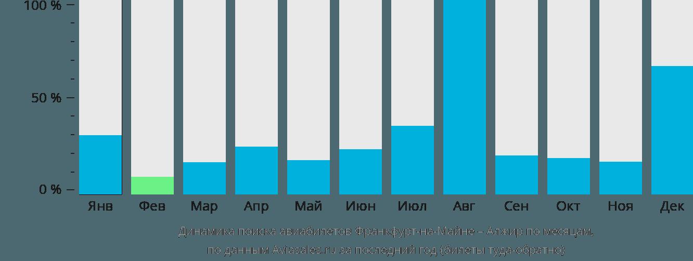 Динамика поиска авиабилетов из Франкфурта-на-Майне в Алжир по месяцам