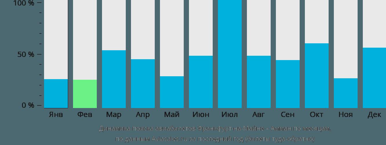 Динамика поиска авиабилетов из Франкфурта-на-Майне в Амман по месяцам