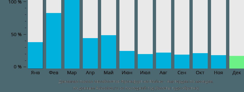 Динамика поиска авиабилетов из Франкфурта-на-Майне в Амстердам по месяцам