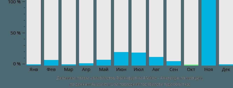 Динамика поиска авиабилетов из Франкфурта-на-Майне в Анкоридж по месяцам