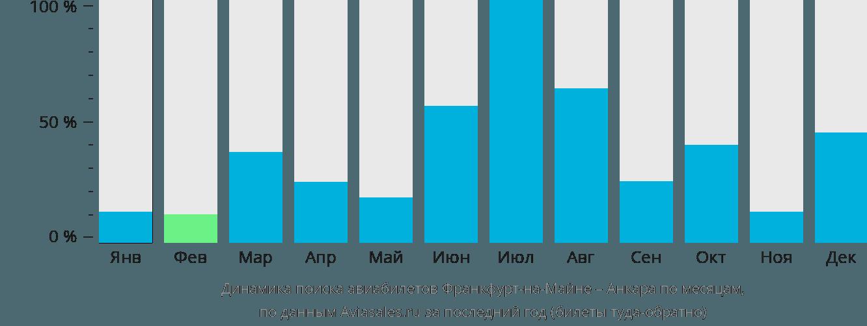Динамика поиска авиабилетов из Франкфурта-на-Майне в Анкару по месяцам